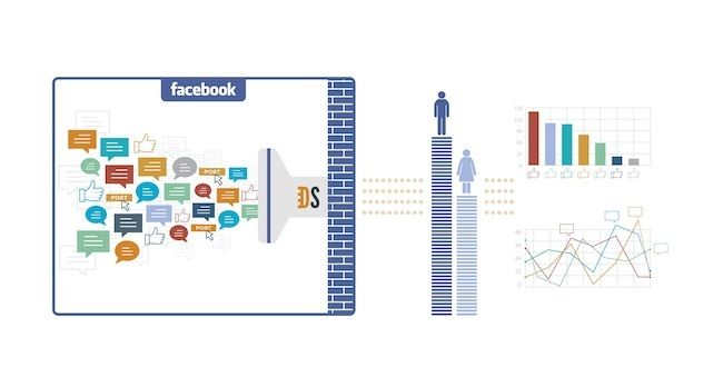 Falcon Social Partners With DataSift for Facebook Topic ...