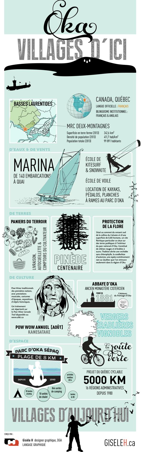 Organisateur graphique, infographic, village d'Oka by Gisele Henne, via Behance