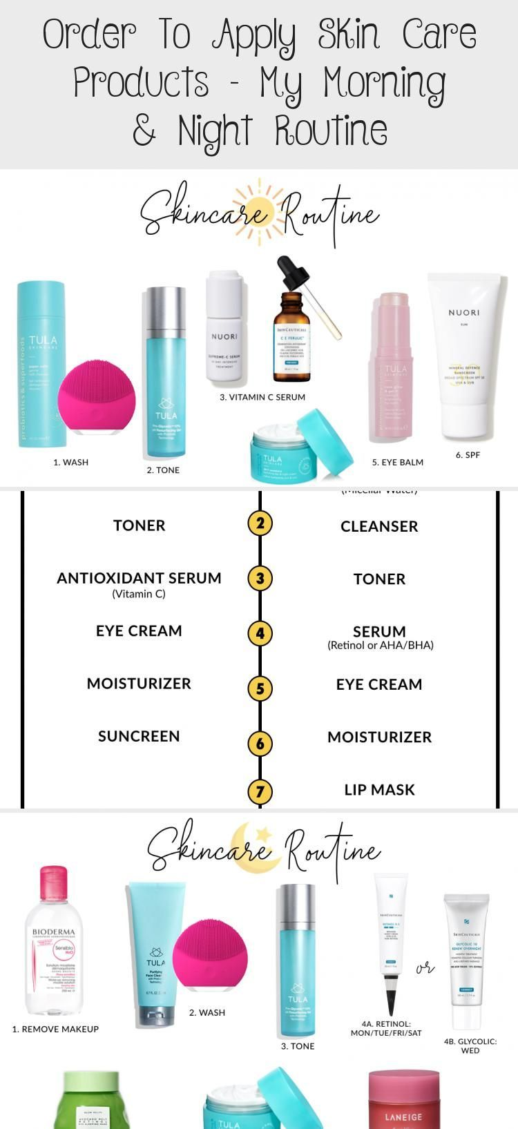 Order To Apply Skin Care Products My Morning & Night