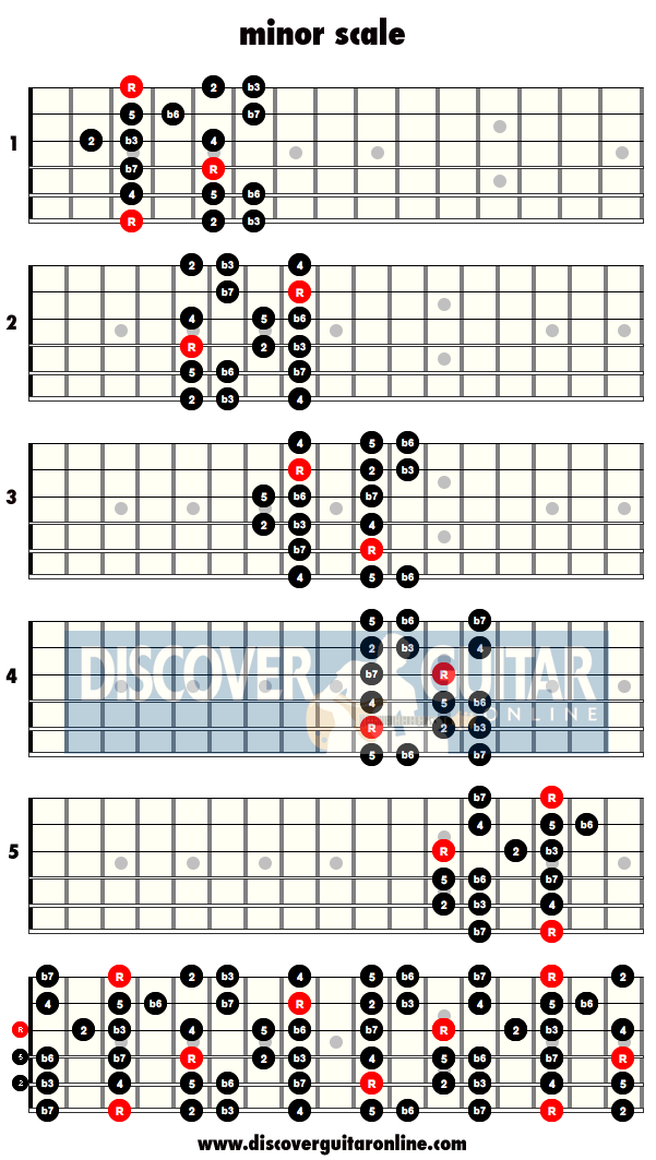 Minor Scale 5 Patterns Discover Guitar Online Learn To Play