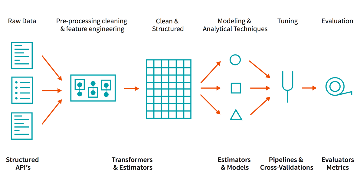 Pin by Jud Jud on data science Data science, Science