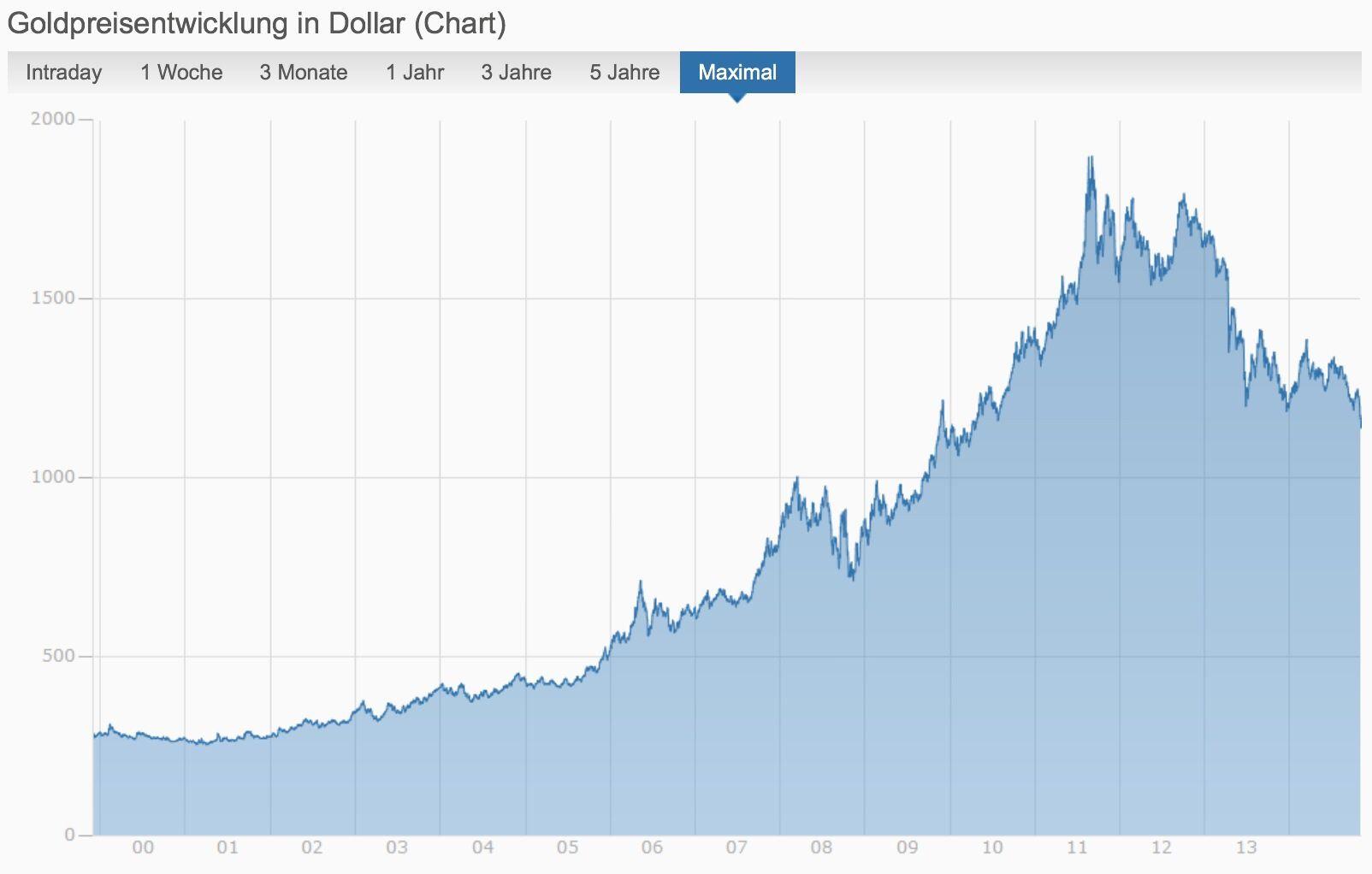 goldpreis in euro heute