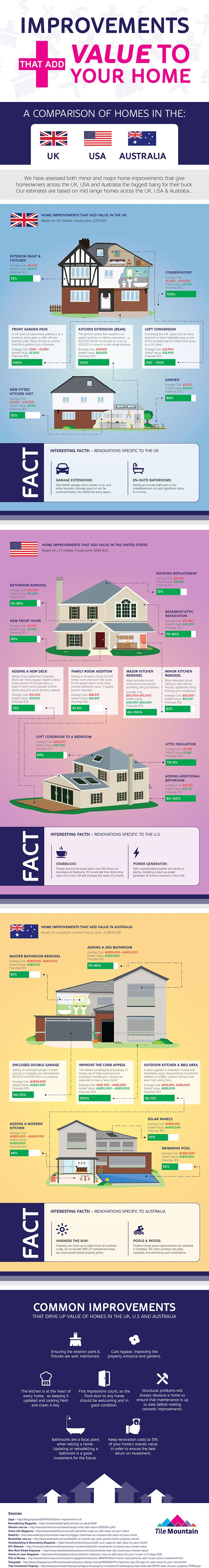 improvements that add value to your house infographic house