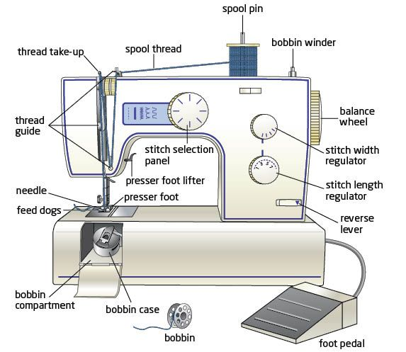 The Crafty Quilter | Sewing Machine Advice – Part 2 | http ...