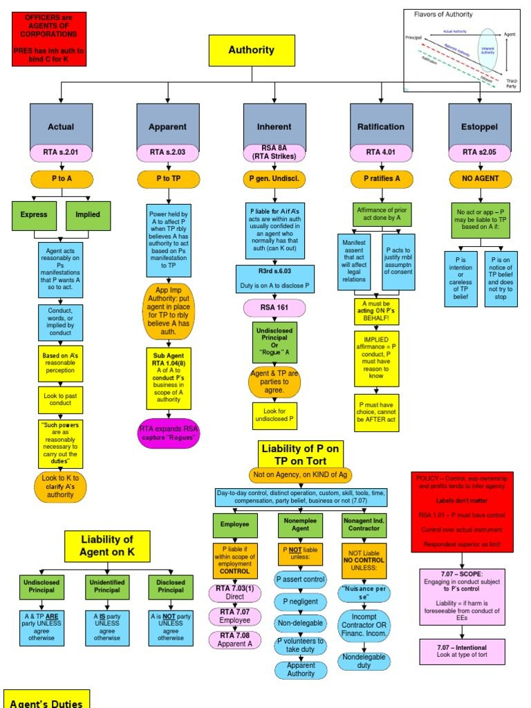Business associations corporations flowcharts law outline law business associations corporations flowcharts law outline flowcharttext nvjuhfo Gallery