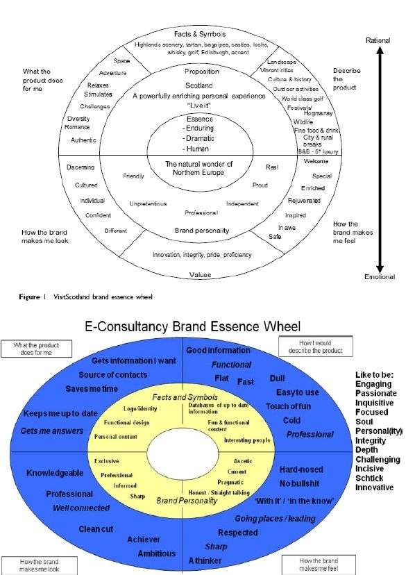 Examples Of Brand Essence Wheel Brandessnse Pinterest