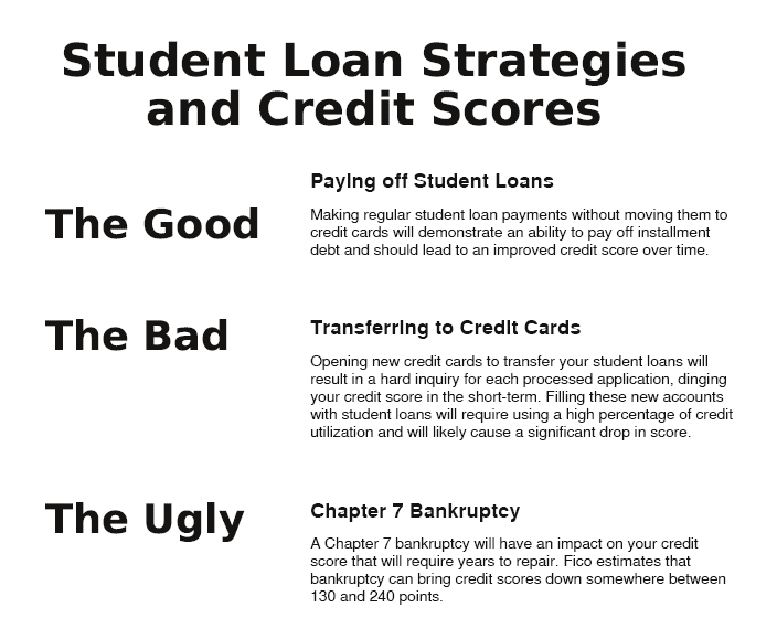 Putting Student Loans On Credit Cards And Filing For Bankruptcy