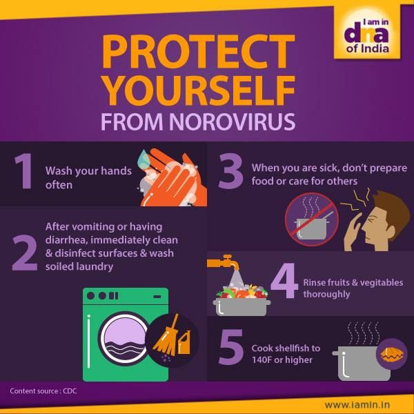 Did you know that about 18% of all diarrheal cases around the world are caused due to the Norovirus?