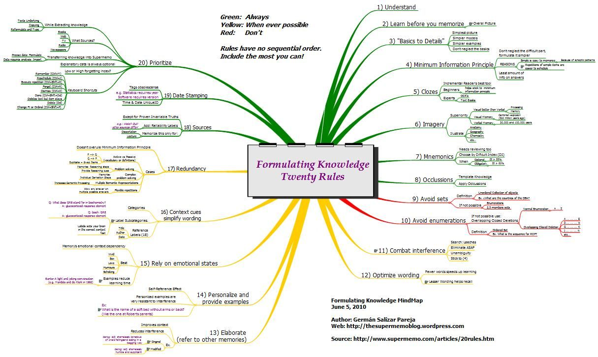 Schizophrenia Mind Map Google Search Social Psychology