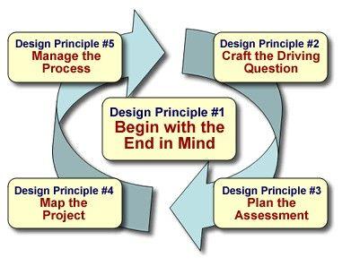 El Aprendizaje Basado en Proyectos en 5 consejos básicos