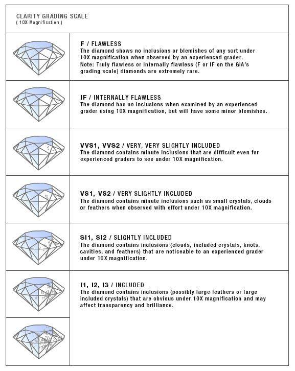 Diamond Color Diamond Clarity Refined Diamonds - diamond clarity chart