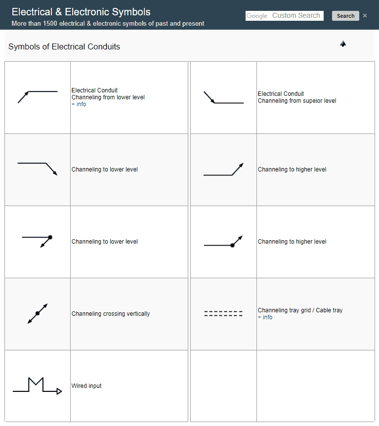 Symbols of Electrical Conduits | Electrical & Electronic Symbols ...