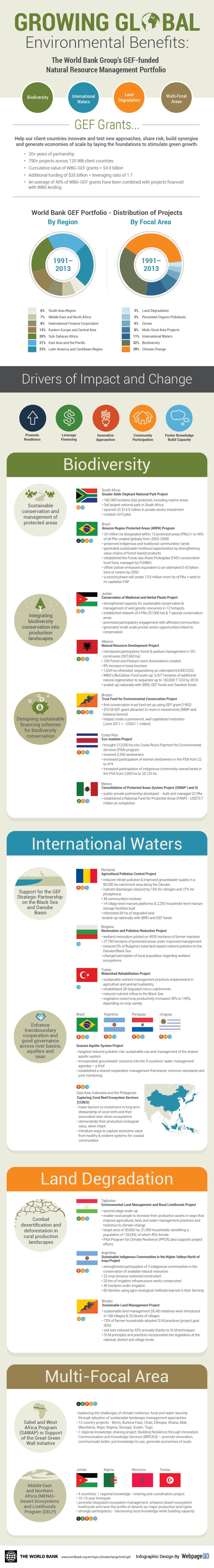 Infografía del Banco Mundial #worldBank sobre su gestión relacionada con la Conservación de los Recursos Naturales
