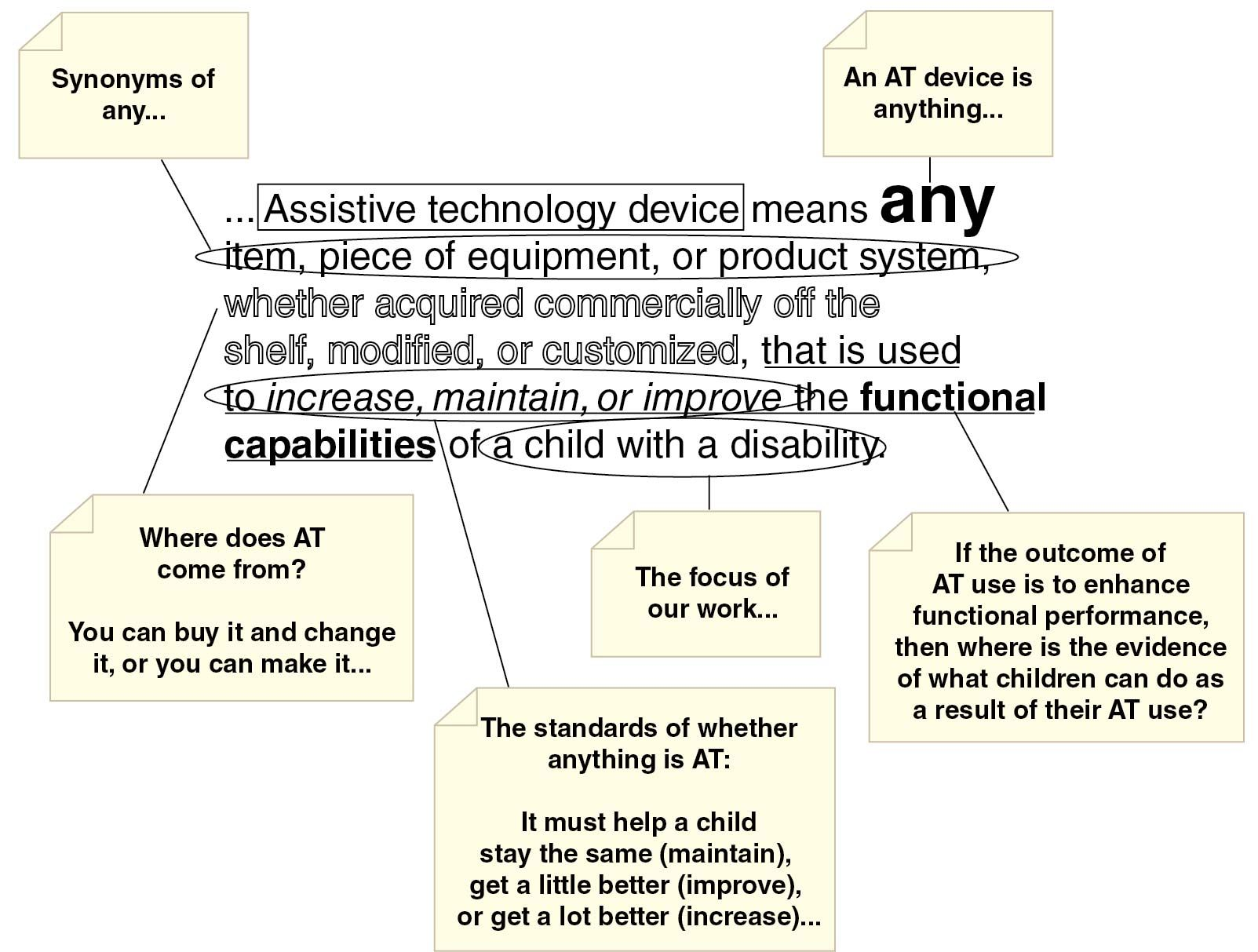 """terms within definition of """"assistive technology"""" are broken down"""