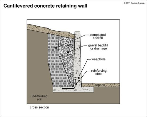 Retainingwalls-1954.Jpg | Retaining Walls | Pinterest | Home, The