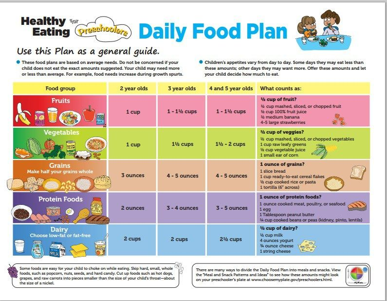 Daily Food Plan For Preschoolers Suggested By Usda Yummy