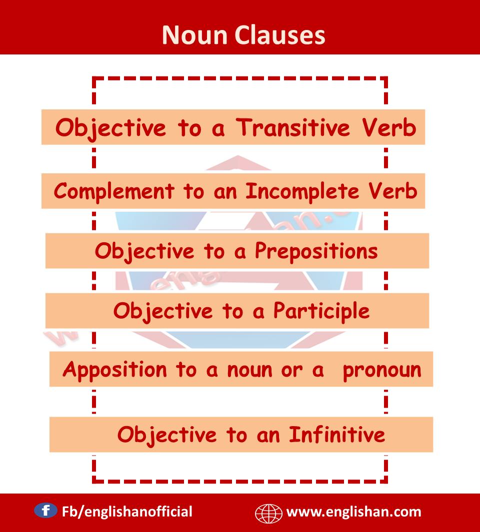 Noun Clauses And Its Kinds English Sentences Nouns Learn English Grammar [ 1065 x 960 Pixel ]