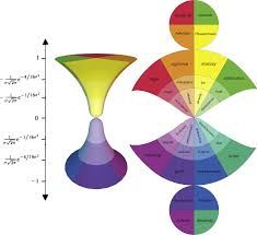 The 3D model and the net of the Hourglass of Emotions. Since affective states go from strongly positive to null to strongly negative, the model assumes a hourglass shape