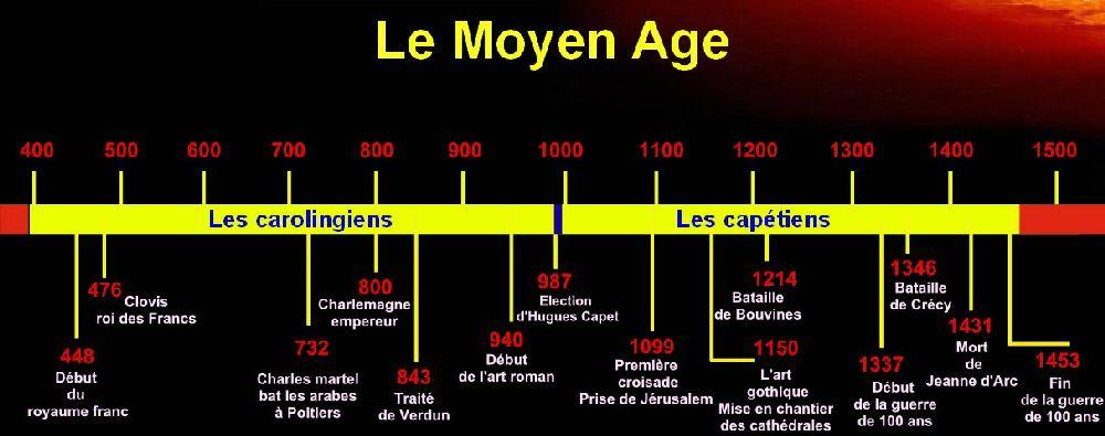 Tnhistoirefrise Tableau Noir Net Images Moyenage1 Jpg Frise Chronologique Moyen Age Hugues Capet