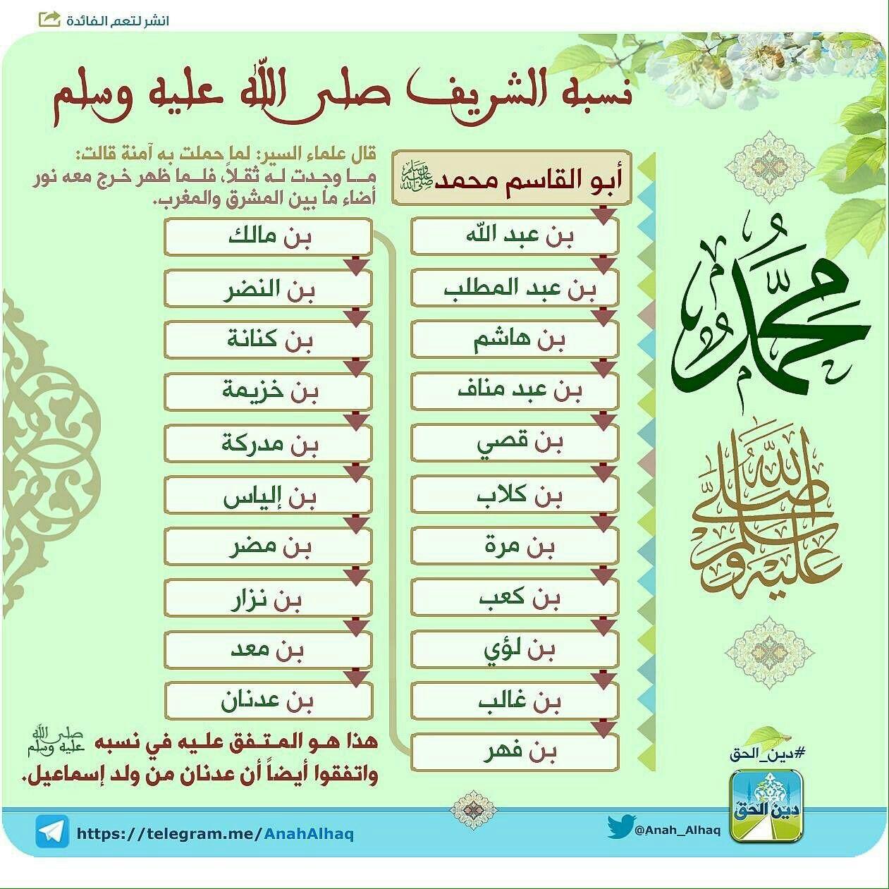 نسب الرسول صل الله عليه وسلم Islam Facts Islamic Quotes Quran Learn Islam