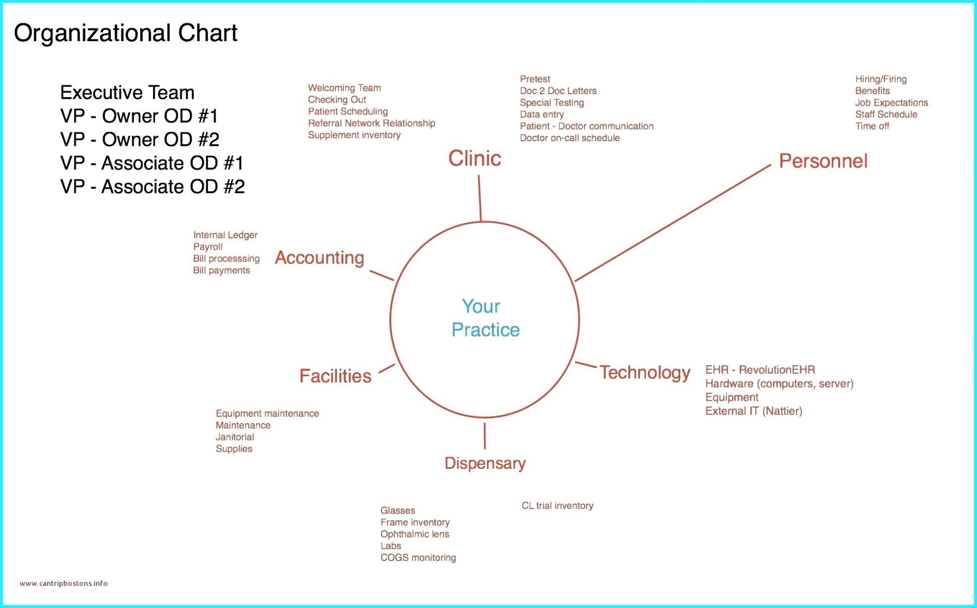 21 Auto Project Management Network Diagram Template Samples Bookingritzcarlton Info Event Planning Checklist Templates Event Planning Checklist Brochure Template