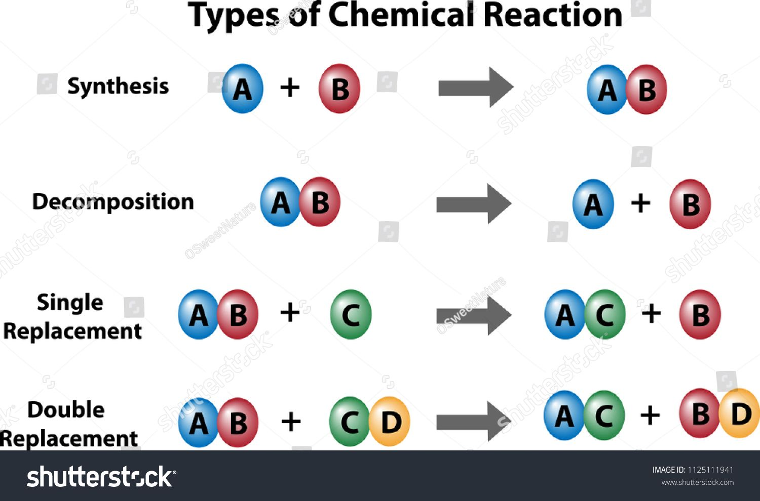 four types of chemical reactions  a diagram of synthesis, decomposition,  single replacement,