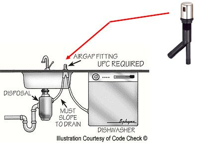 Garbage Disposal Installation With Air