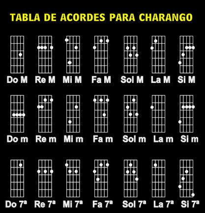 Tablas De Acorde With Images Disneyland Tickets Guitar Chords