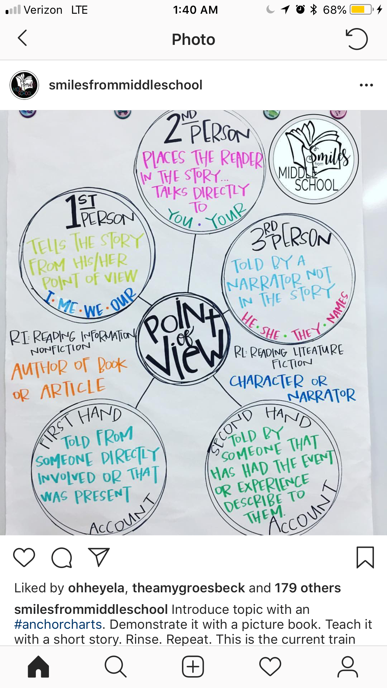 Pin By Denisewa On Education Anchor Charts