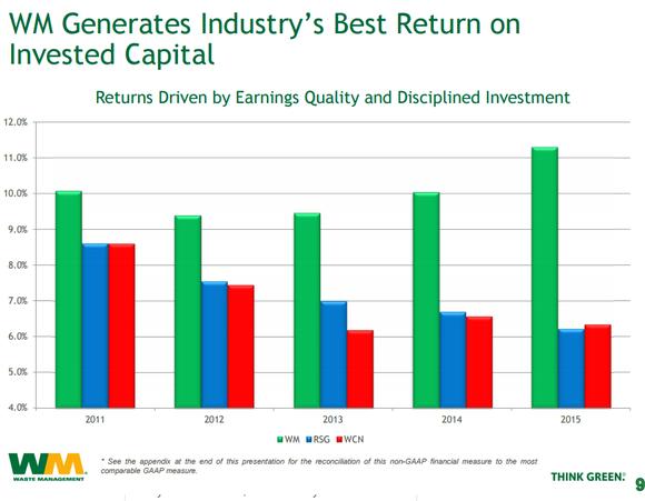 4 Charts That Explain Waste Management Stock Management Chart Textbook