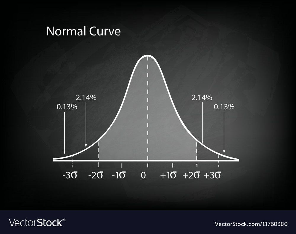 Normal Distribution Diagram Or Bell Curve Vector Image On Vectorstock Bell Curve Normal Distribution Marketing Concept