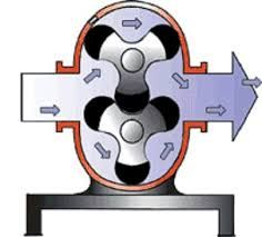 Effective  illustration to add to your board or a social bookmark  web page How Mechanical Seals in Lobe Pumps Work