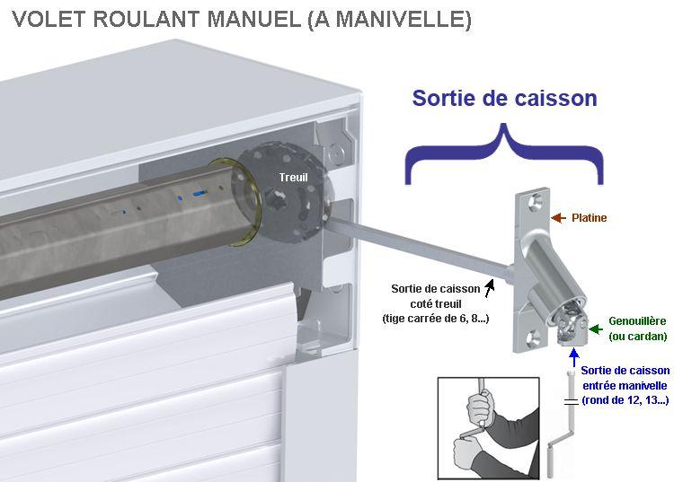 Volet Roulant A Manivelle Sortie De Caisson Ou Genouillere Cassee Volet Roulant Caisson Volet Roulant Caisson