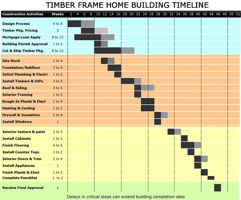 Construction Timeline Building my Home Pinterest Central - construction timeline