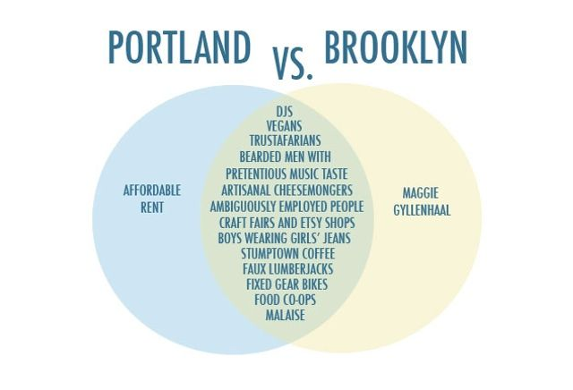 Are Brooklyn And Portland Actually The Same Place?