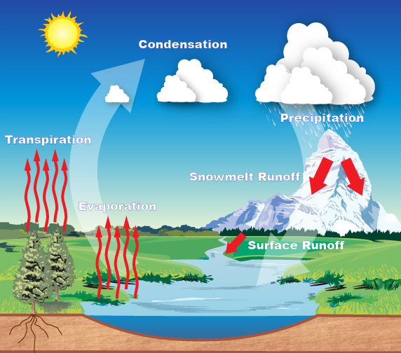 National Weather Service On Twitter Water Cycle Earth Atmosphere Water Cycle Project