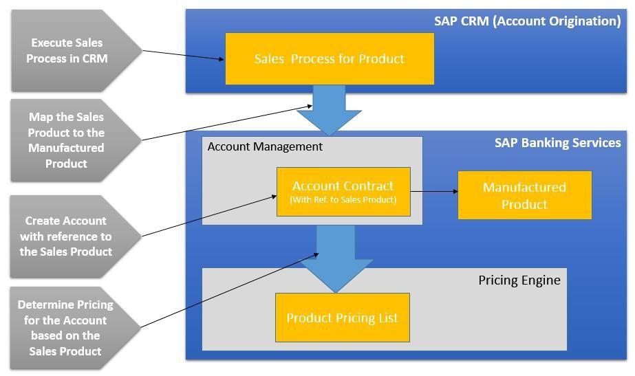 Sub Modules Of SAP ERP #Senatesys #SAPModules - best of business blueprint sap co