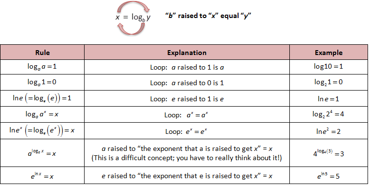 Log Shortcuts Logarithmic Functions Exponential Exponents