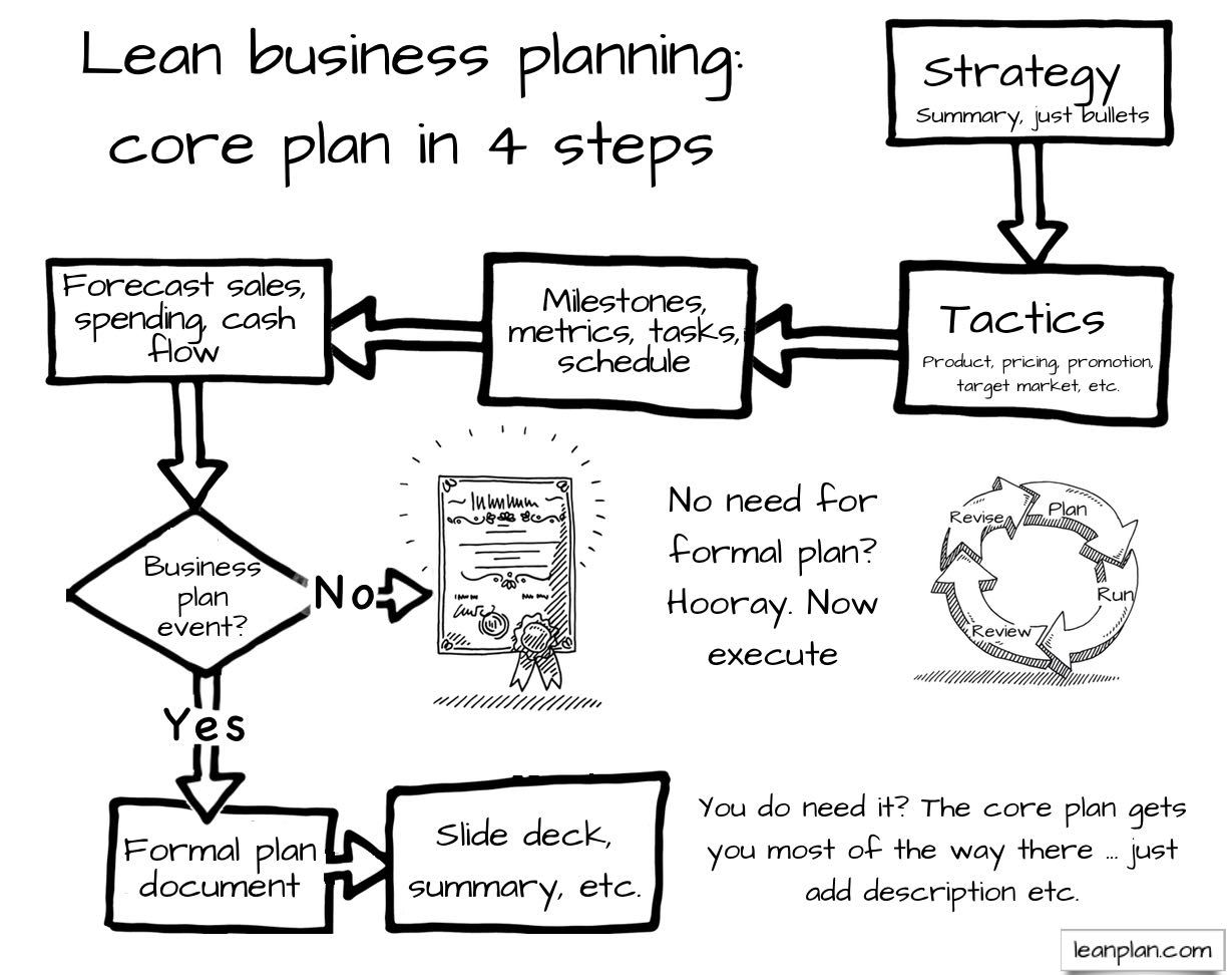 Lean business planning Startup business plan, Business