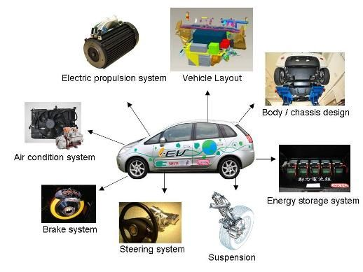 supercapacitor car battery - Google'da Ara | Araba | Pinterest | Cars