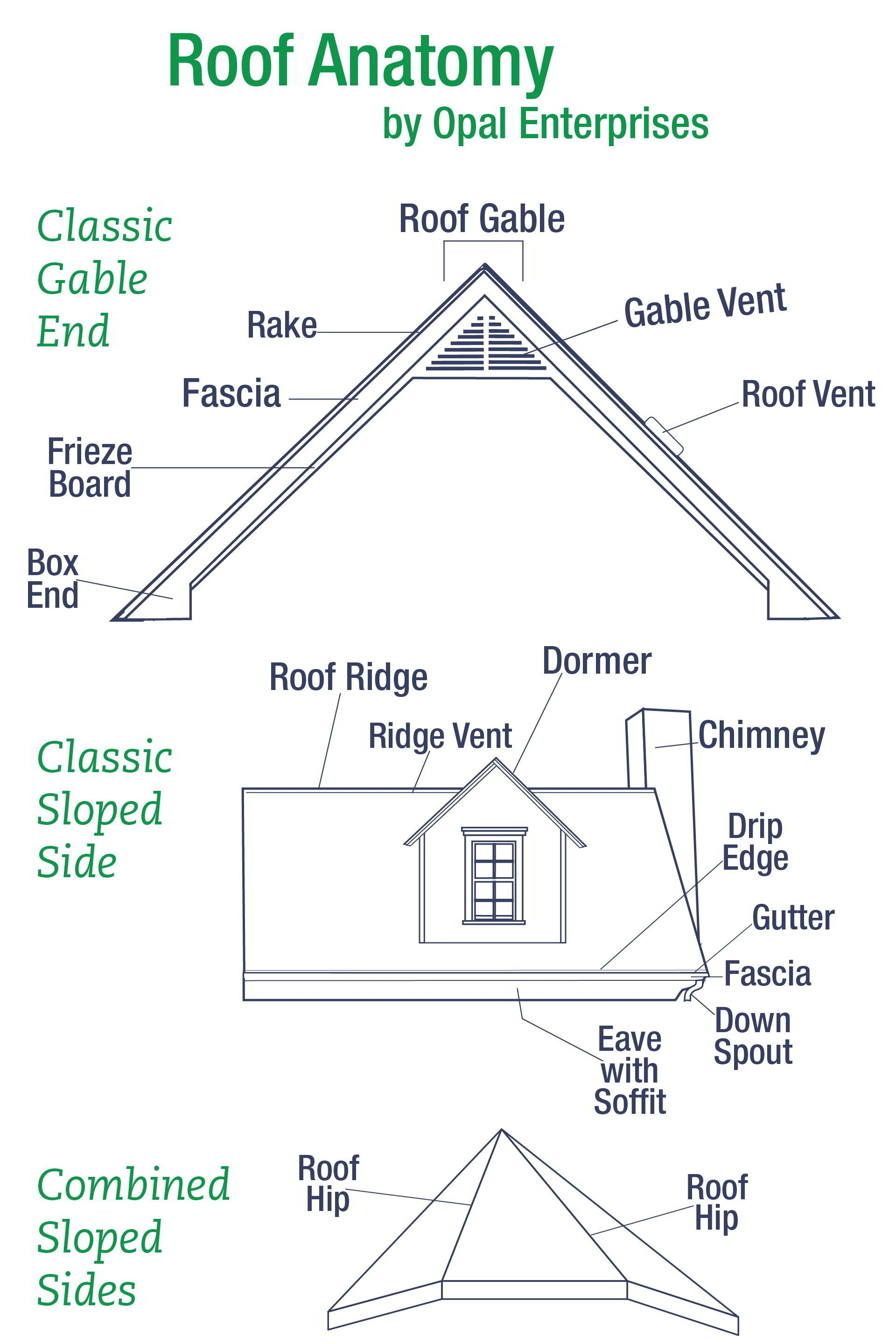 Garage Door Parts Anatomy House Roof Anatomy Home Tips Infographics Roof Shapes House