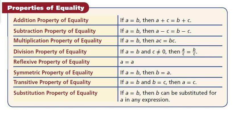 Properties Of Equality Lymoore209 Algebraic Proof Properties Of Addition Properties Of Multiplication