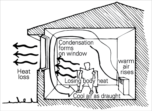 passive solar heating a cross section of a living room shows the effects of convection