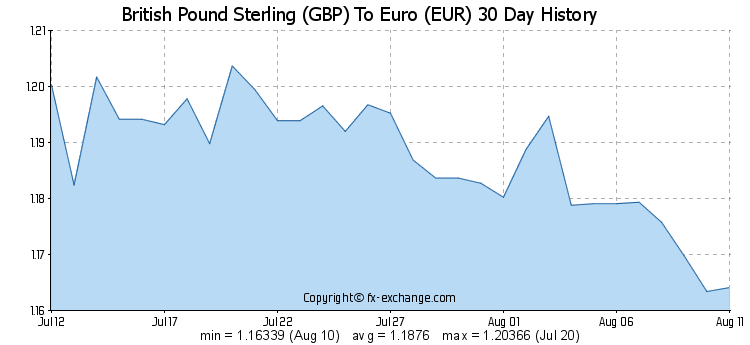 British Pound Sterling Gbp To Euro Eur 30 Day History Com Imagens