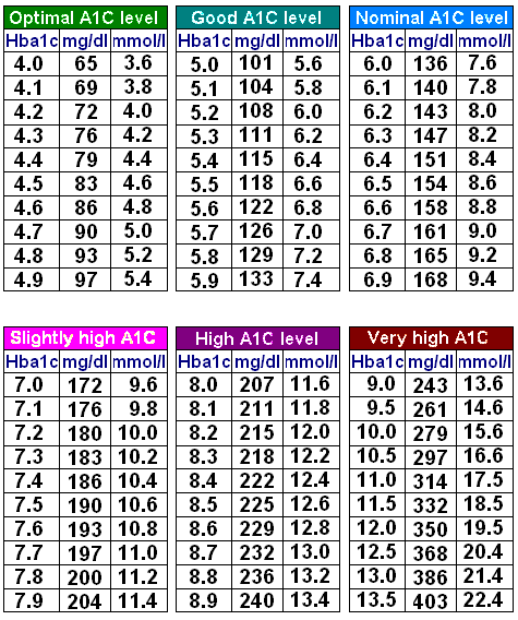 A1c Chart Here Is A Chart To Show A Relation Between A1c And Blood