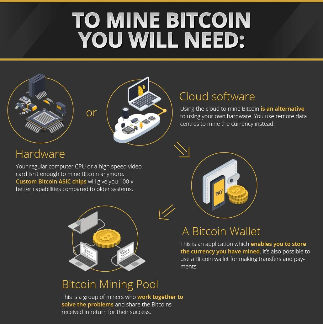 what do miners do in cryptocurrency