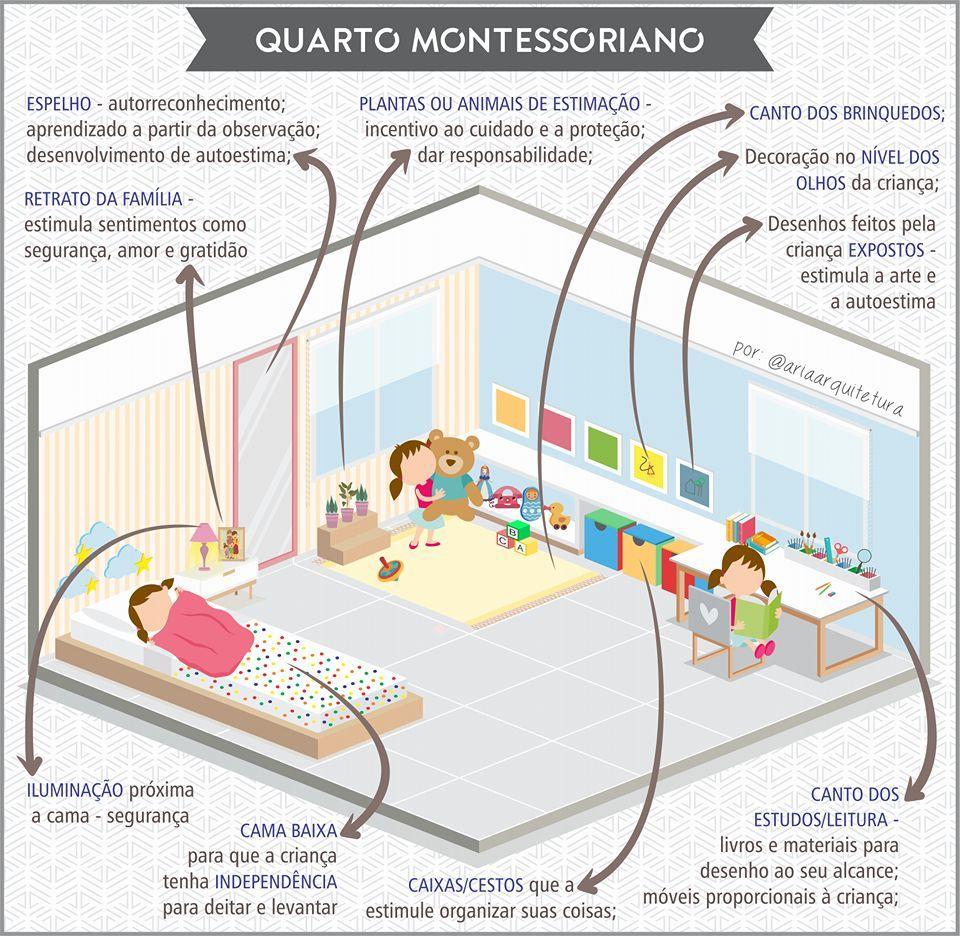 Quarto montessoriano dormitorio mar a en 2018 for Decoracion habitacion infantil montessori