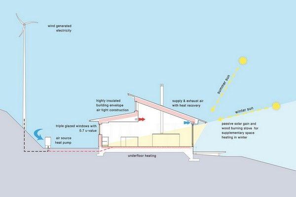 Heat efficient house designs
