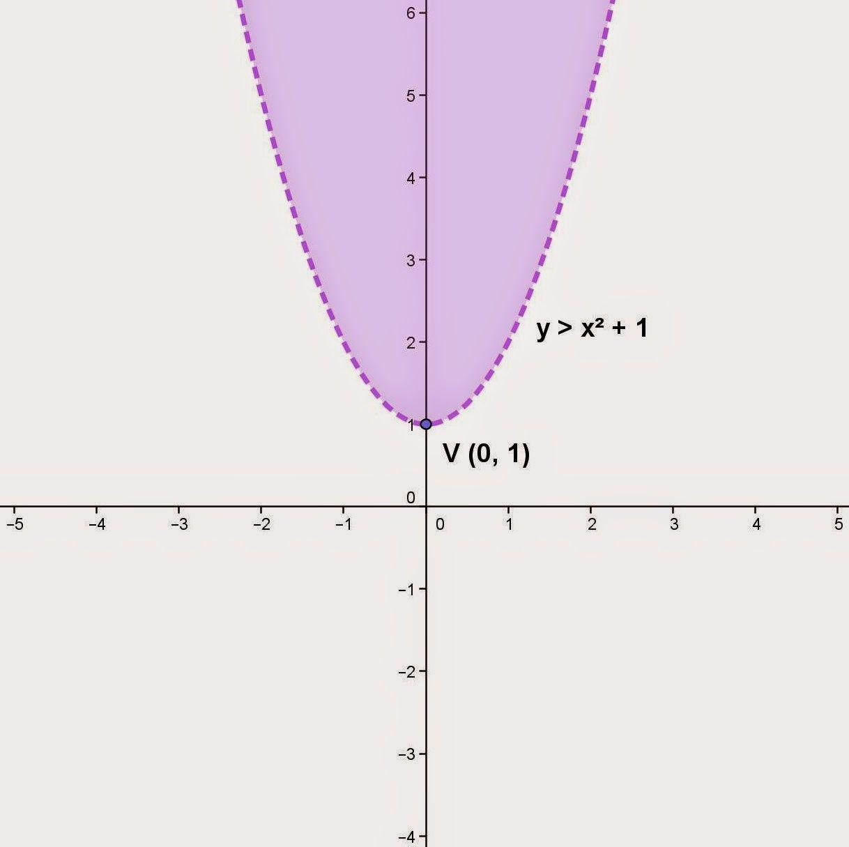 Graphs Of Quadratic Inequalities