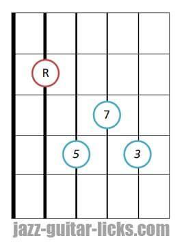 Blues licks major chord position